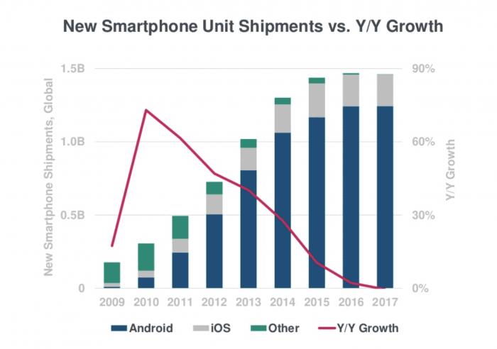 Internet Trends: New smartphone unit shipments vs. y/y growth