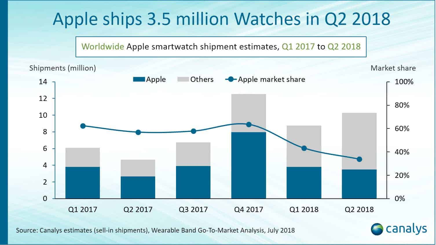 Apple ships 3.5 million Watches in Q2 2018