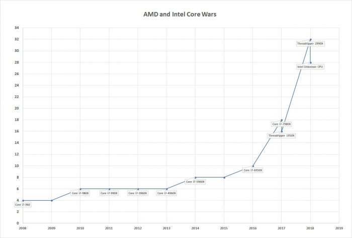 Core Wars - Intel AMD chip history