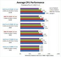 Intel i9 vs AMD Threadripper Premiere Pro CPU performance test results