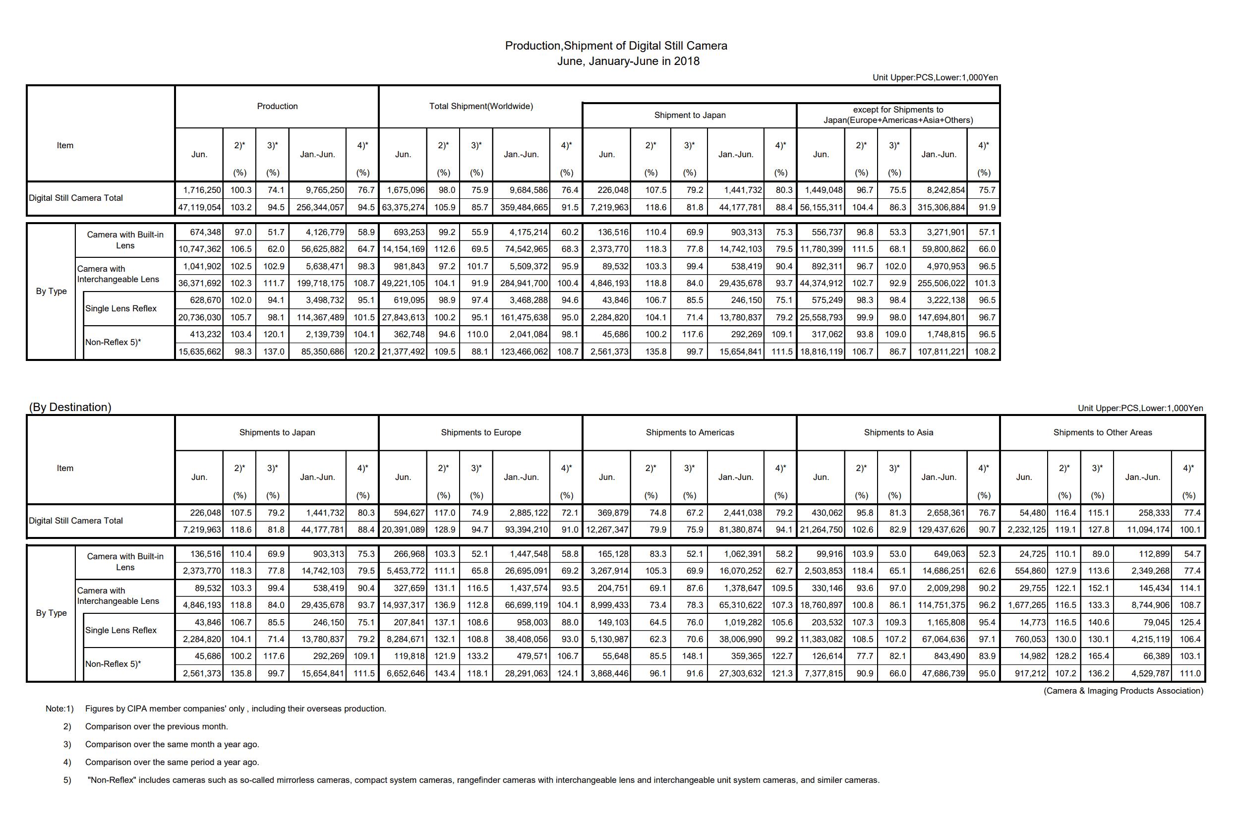 Production, Shipment of Digital Still Camera June, January-June in 2018