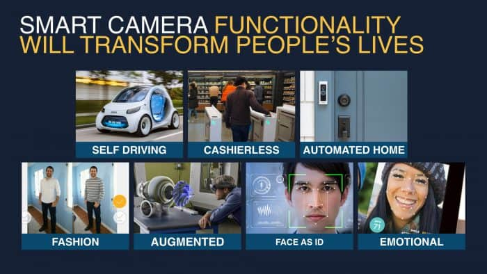 Smart Camera Functionality - trend market report 2019