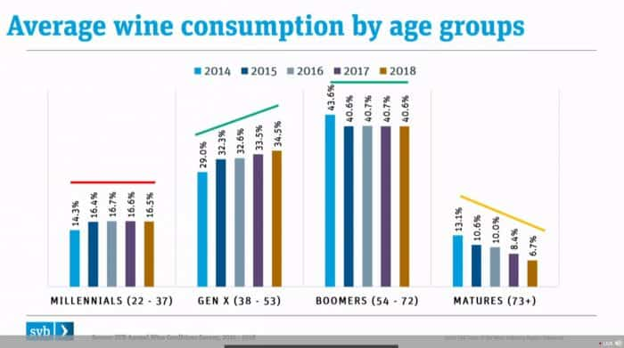 Average wine consumption by age groups