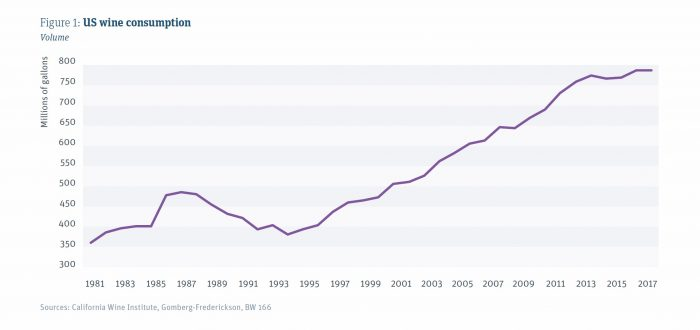 US wine consumption chart