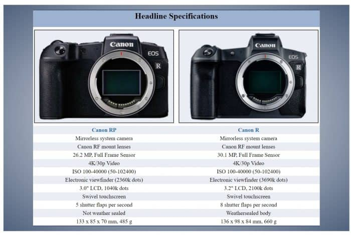Canon EOS RP vs EOS R features and size