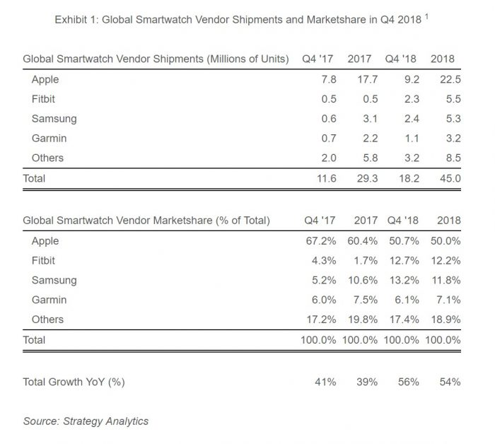 Global Smartwatch Shipments and Marketshare