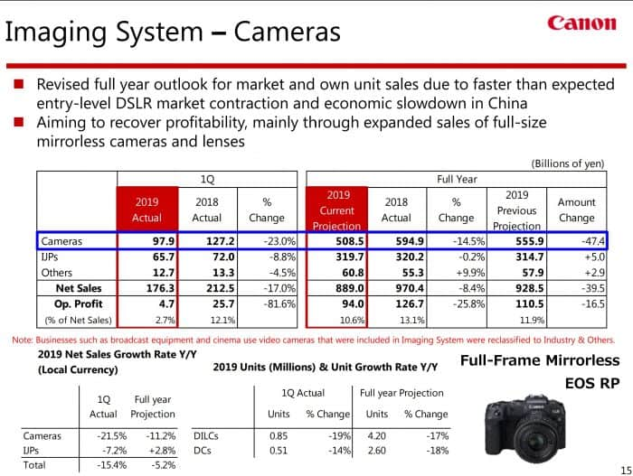 Canon Q1 Imaging System camera sales report