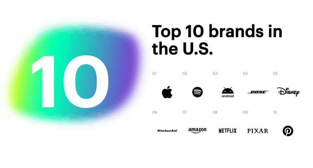 Top 10 brands in the U.S. - Prophet Brand Relevance Index