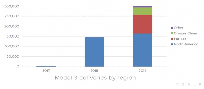 Tesla Model 3 sales by region shows Europe and Greater China growing