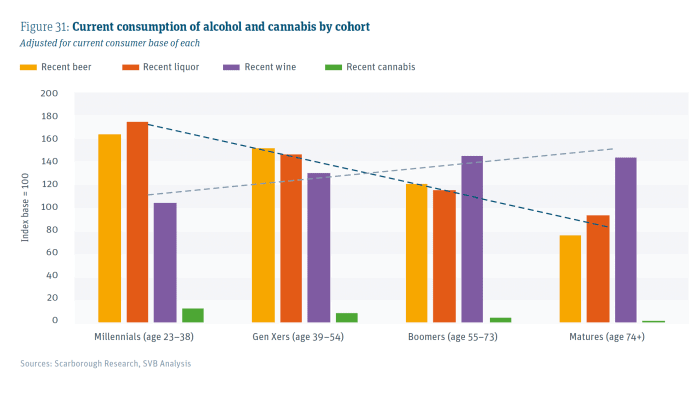Current consumption of alcohol and cannabis by cohort