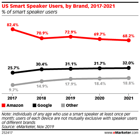 Amazon Maintains Lead in US Smart Speaker Market