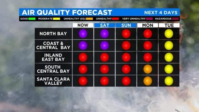 Air Quality Index - San Francisco Bay Area