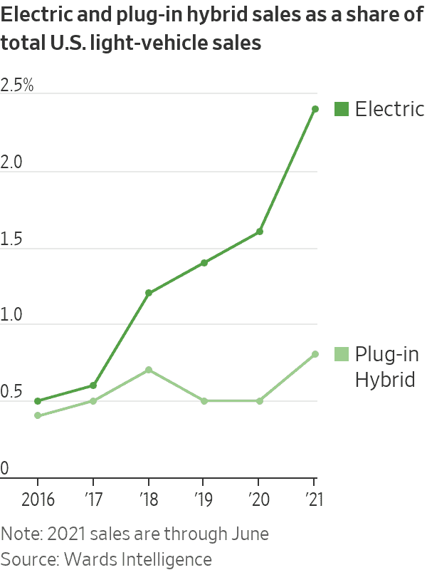 Electric and plug-in hybrid sales as a share of total U.S. light-vehicle sales