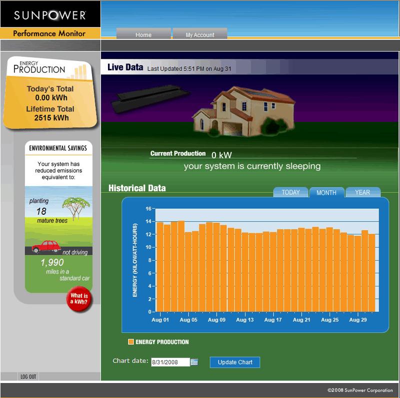 Sunpoweraug08monitoring_2